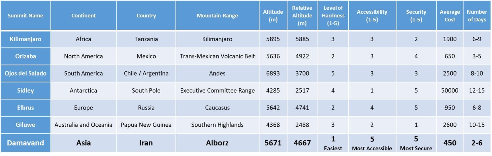 Alibabatrek volcanic seven summits comparison